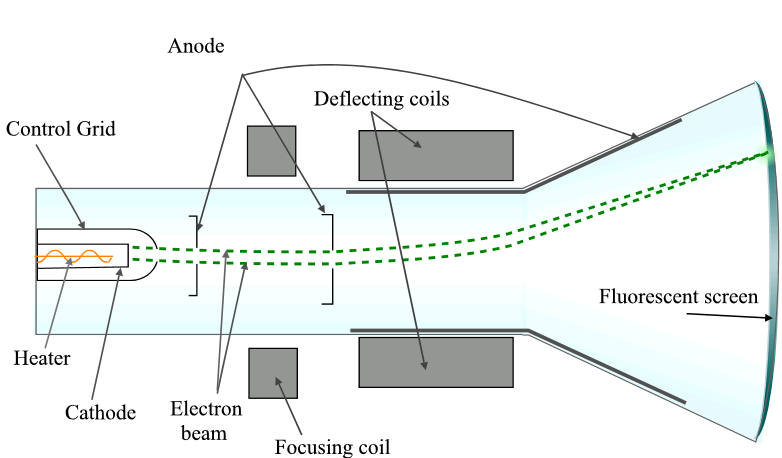 Como funciona un tubo de rayos catódicos
