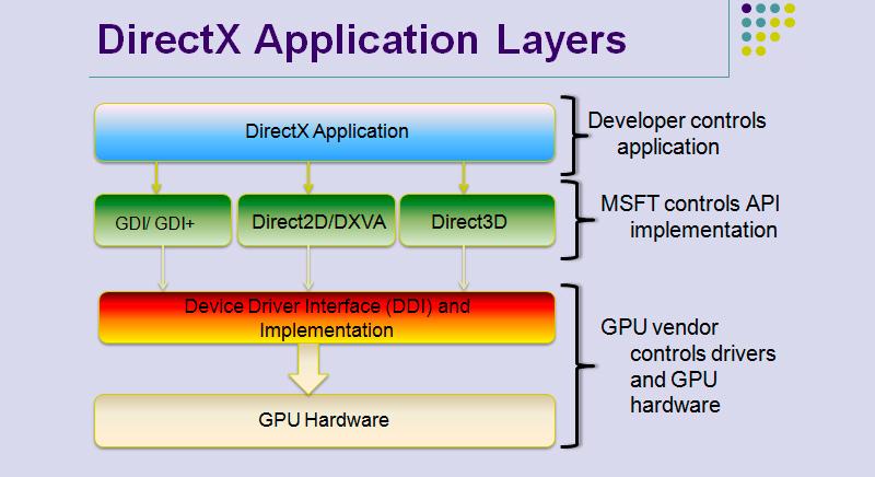 Capas de abstracción en DirectX